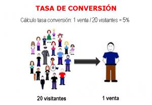 tasa-de-conversion