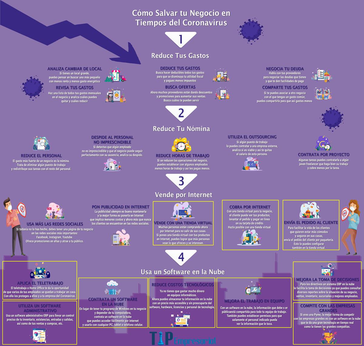Cómo Salvar tu Negocio en Tiempos del Coronavirus